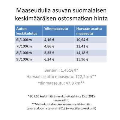 Maaseudulla asuvan suomalaisen keskimääräisen ostosmatkan hinta