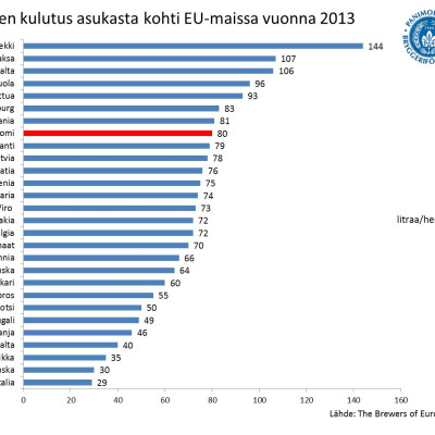 Oluen kulutus EU-maissa 2013