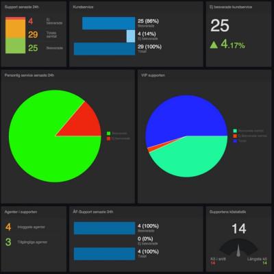 Se statistiken vart Ni vill med Easy Dashboard