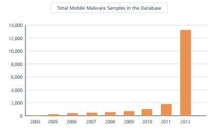 McAfee Threat Report: Snabbaste ökningen av hot på fyra år