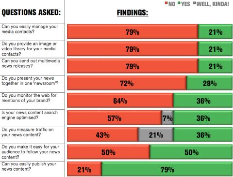 Marketing Week Live survey results - how optimised is your website's newsroom?