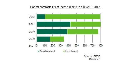 Student housing attracts £800m of investment in h1 2012