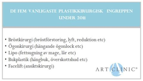 Topp fem vanligaste plastikkirurgiska ingreppen hos Art Clinic 2011