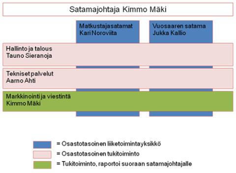 Helsingin Sataman organisaatio muuttuu 1.3.2012