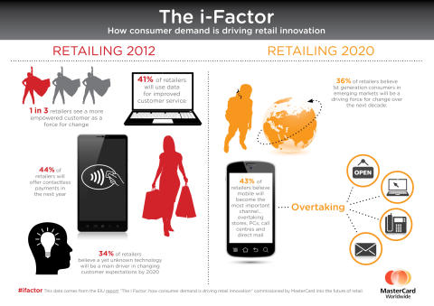 The i-factor Infographic