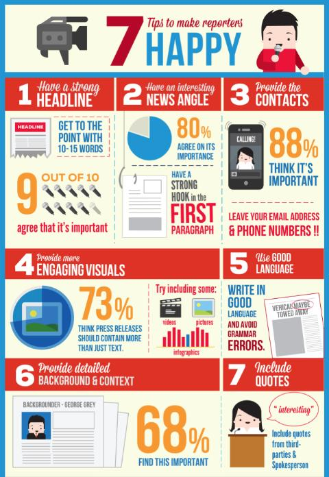 7 Tips To Make Reporters Happy (infographic)  Mynewsdesk. Make Your Own Detox Drink Memory Profiler Net. Aesthetic Dentistry Of Lake Oswego. Car Insurance For A Weekend Nevada Vs Hawaii. Nursing Refresher Course Online. Methodist College Omaha Tax Refund Loans 2013. Create Your Own Webstore Internet Growth Rate. Computer Repair Bossier City. American Cleanroom Systems 1000 Payday Loans