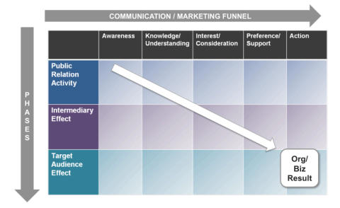 CIPR diagram 1: PR phases vs marketing funnel