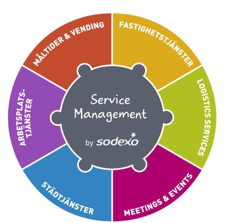 Sodexo växer inom Service Management