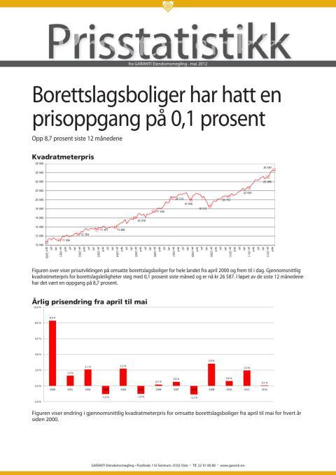 Prisstatistikk fra GARANTI mai 2012