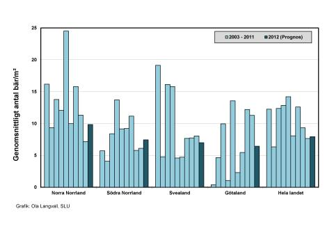 Figur 2: Blåbärsprognos från SLU, diagram som visar prognos för blåbärsförekomst 2012 i olika landsdelar jämfört med tidigare år, antal bär/m2