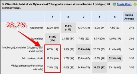 """30% av PR-kommunikatörerna: """"Journalister inte viktigaste opinonsbildarna"""""""
