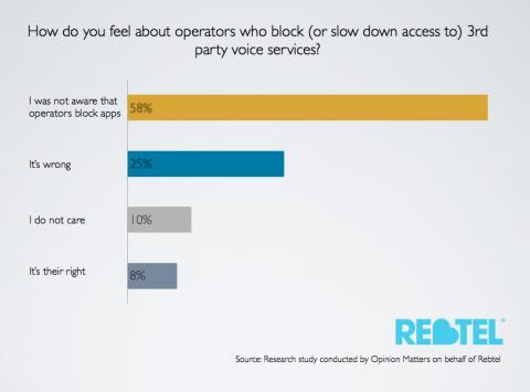 3. Operator Watch - Survey