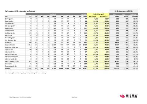 Vismas månadsrapport för nyföretagandet (april 2012)