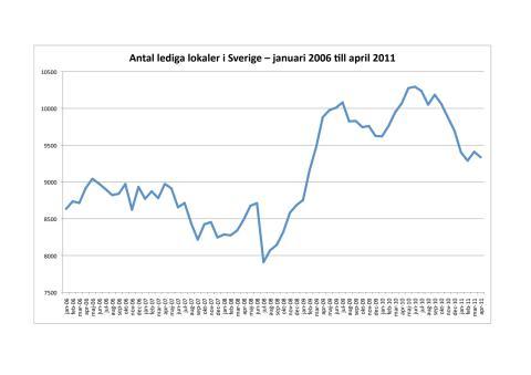 Lediga lokaler 2006 - 2011
