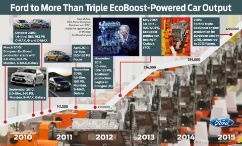 Ford suunnittelee yli kolminkertaistavansa EcoBoost-moottoreilla varustettujen autojen tuotannon Euroopassa vuoteen 2015 mennessä
