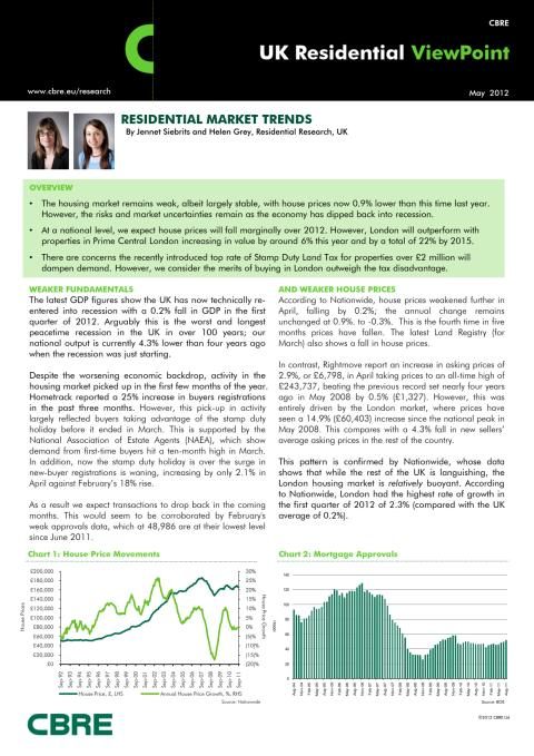 May UK residential viewpoint