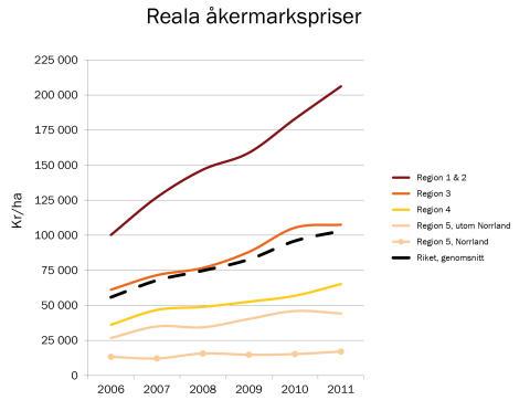 Fortsatt stigande priser på åkermark – 13 procents uppgång 2011