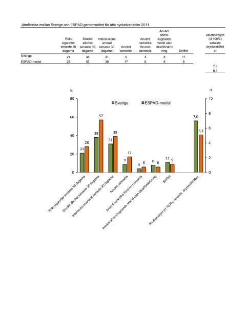 Jämförelse mellan Sverige och ESPAD-genomsnittet för åtta nyckelvariabler 2011.