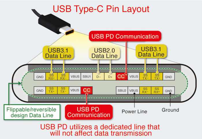 usb type-c power delivery controller ic