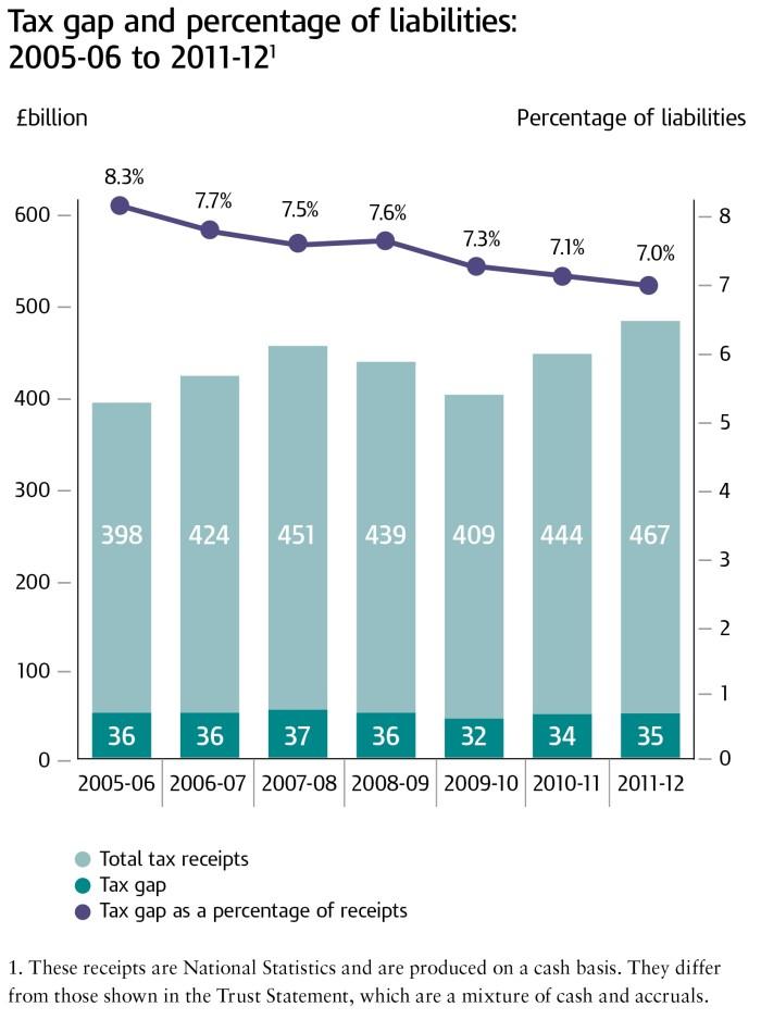 HM Revenue & Customs (HMRC) tax evasion - press releases