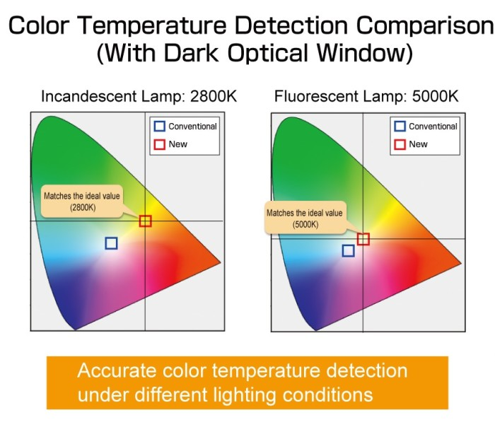 ROHMs New Color Sensor Is Capable Of Filtering Only The Spectrum Visible Light In Order To Perform More Accurate Brightness And Temperature