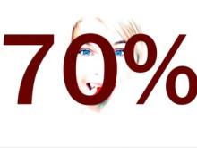 70% av medlemmarna på Firstdate träffar någon att tycka om!