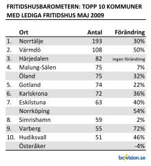 Fritidshusbarometern: Utbudet av lediga fritidshus ökar mest i Borgholm