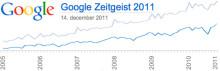 Google pressemøde - et kig i folkedybet