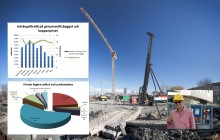 Intrång på byggen minskade under våren när kopparpriset nådde årslägsta