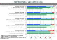 Solhagagruppens specialförskola Flöjten, (Tamburinen Omsorg) har fått högt betyg i Täby kommuns årliga kundundersökning!