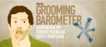 Philips' groomingbarometer viser: Halvdelen af danske mænd barberer testiklerne