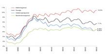 Göteborgs arbetsmarknad på väg att gå om Stockholms