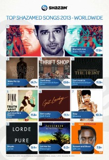 Shazam Predicts the Acts to Watch for 2014 – Including   Martin Garrix, Banks and Kid Ink