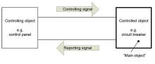 Ny standard för allmänna regler för beteckning av signaler - SS-EN 61175-1