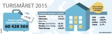 Turismåret 2015: Stadig ökning av utomeuropeiska besökare till Sverige