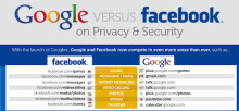 Google Plus vs. Facebook (Infographic!)