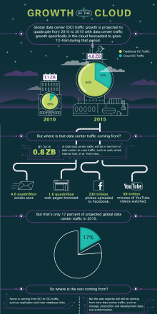 Cisco Global Cloud Index Infographic