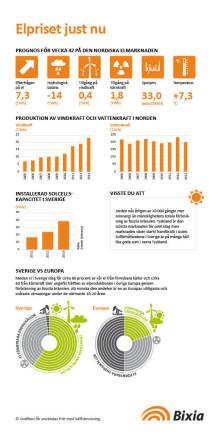 Låg risk för höga elpriser