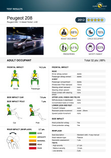 Detaljerad information krocktest 208 Euro NCAP maj 2012