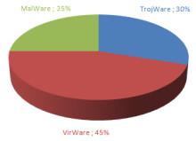 Kaspersky Labs topplista för Internethot i maj 2009