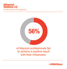 56% fail to achieve positive results with their influencers