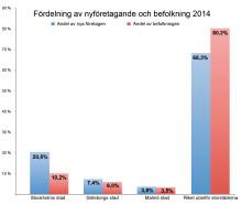 Storstäderna dominerar företagandet i Sverige