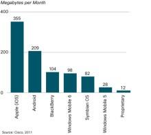 Ciscos mobila trafikrapport visar att Android knappar in på iPhone