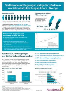 Dedikerade mottagningar viktiga för vården av kroniskt obstruktiv lungsjukdom i Sverige