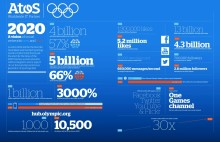 The Final Curtain: But the Olympic Games never stop for Atos