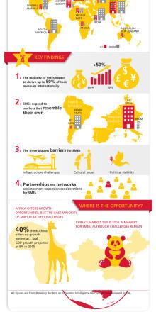 SMV'er vil i 2019 hente op til 50% af omsætningen i udlandet