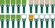 Ny undersökning: Bygg- och arkitektstudenter vill se mer hållbart byggande