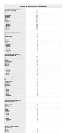 Topplista födelsedagspresenter 2013-04-29