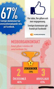 Facebook Arvidsjaur 3:a i landet på medborgarkontakter!