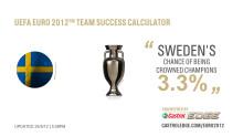 Castrol EDGE Calculator förutspår Sveriges chanser i fotbolls-EM genom datoranalyser